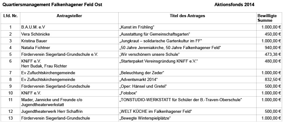Aktionsfonds-2014-FFO-uebersicht