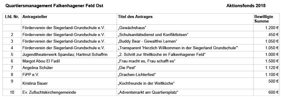 Aktionsfonds-2015-FFO-uebersicht