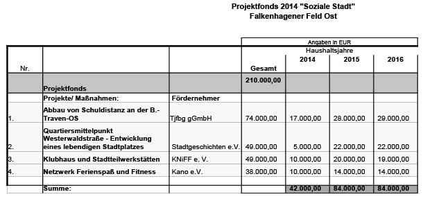 Projektfonds-2014-FFO-uebersicht