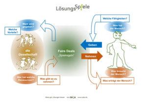 Jugend bewegt - LösungsSpiele (Grafik: caju)