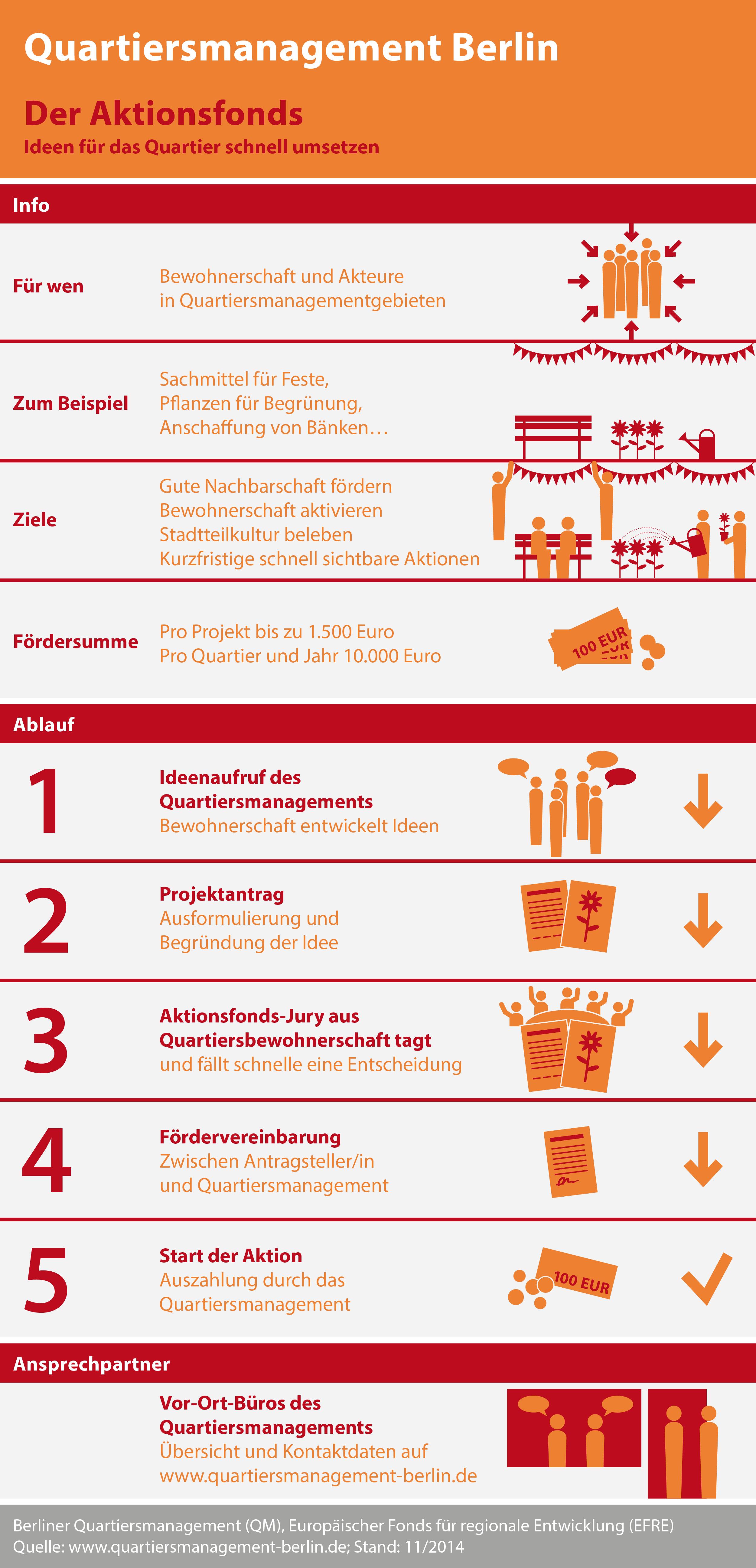 Aktionsfonds-QM-Berlin-Schaubild