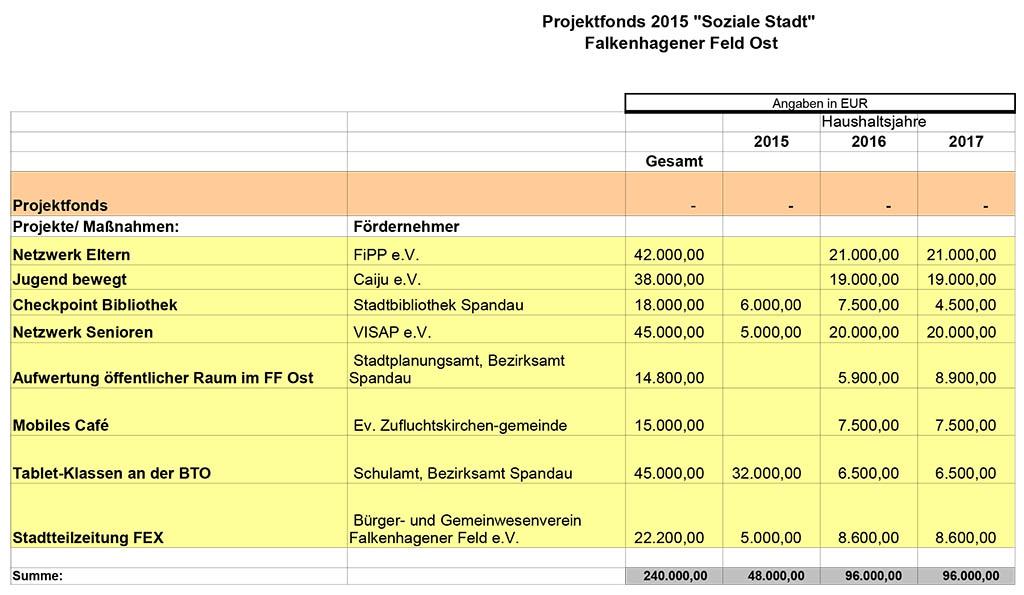 Projekte-im-FF-Ost-Projektfonds-2015